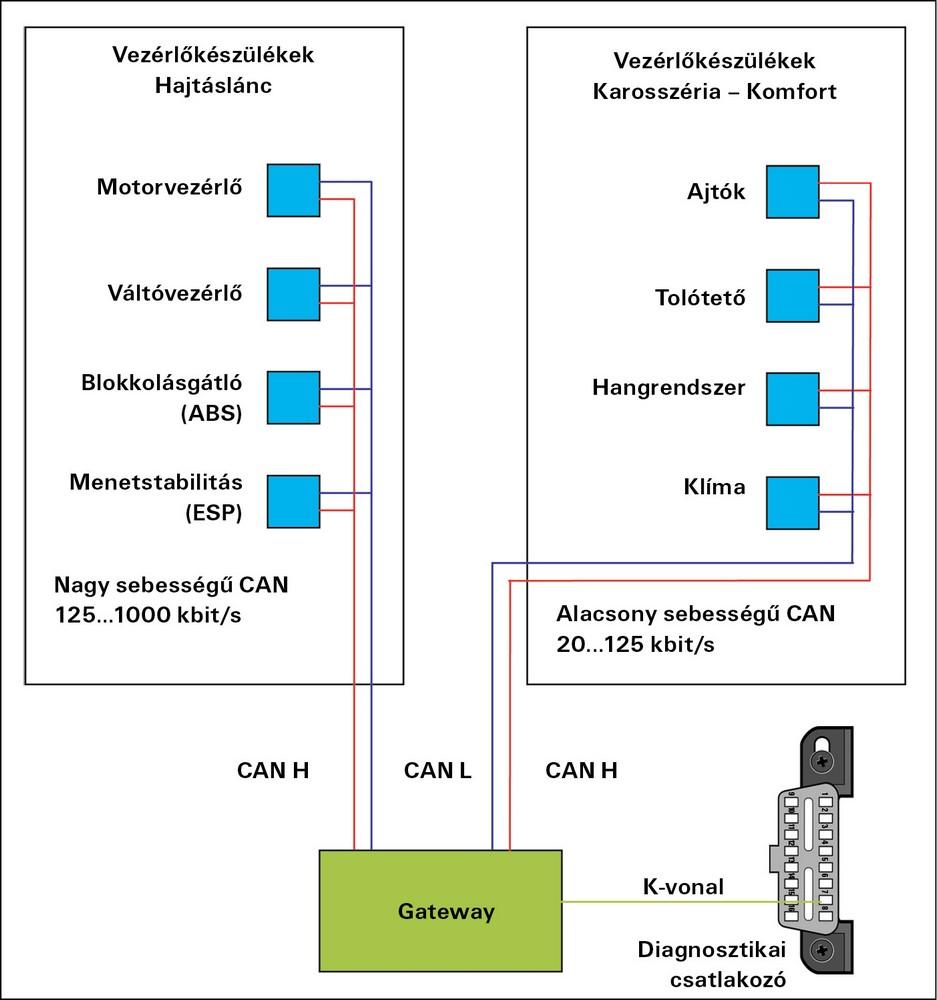 Hogyan lehet bekapcsolni a fordulatszámmérőt