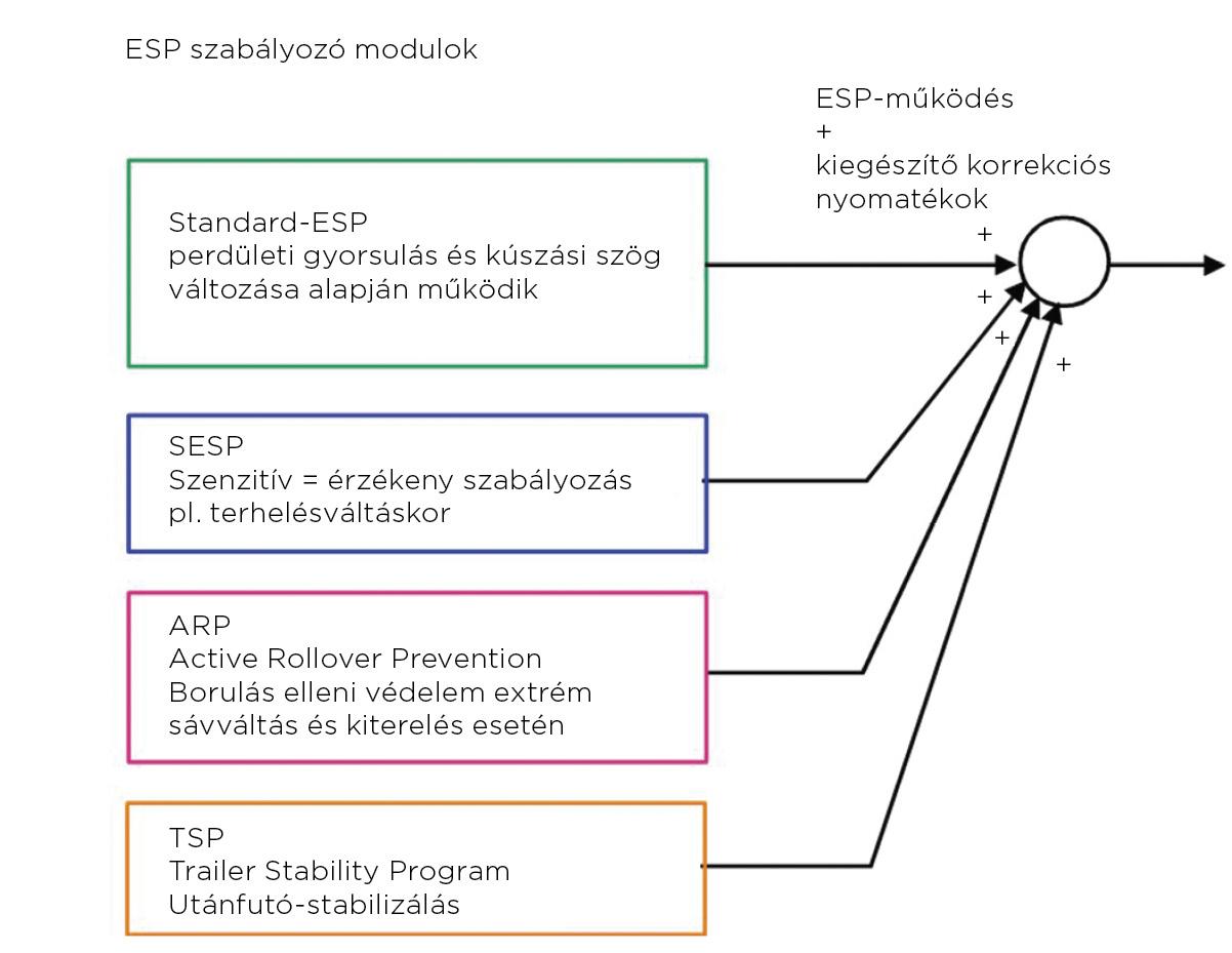 ESP működése