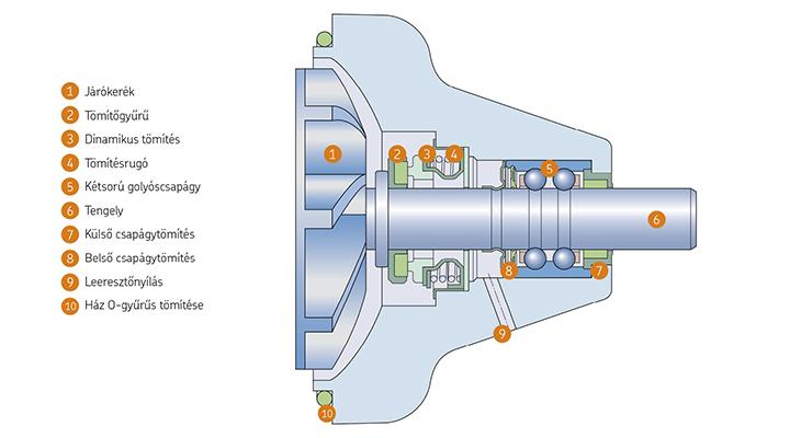 skf-pumpa-lead
