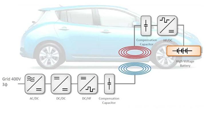 wireless-akkumulatortoltes-pilot-projekt-lead