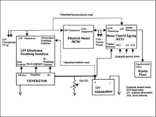 Felügyelt töltési rendszer (LIN-hálózat)