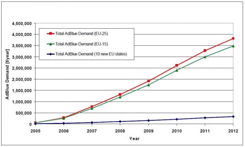 Adblue, SCR, kipufogógáz, kibocsátás, környezetvédelem